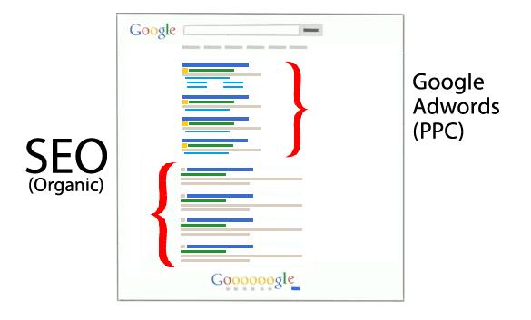 SEO vs Adwords - Qual a Melhor Opção
