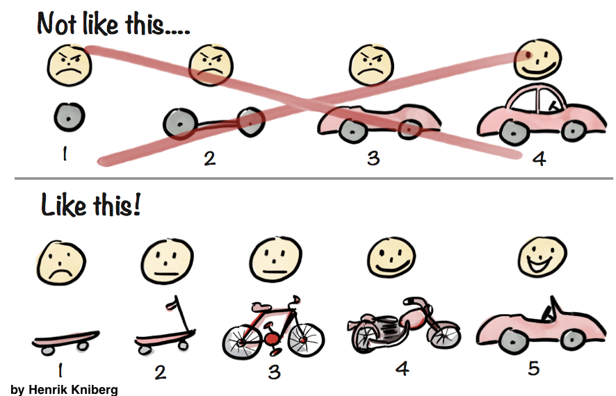 Minimum Viable Product - MVP