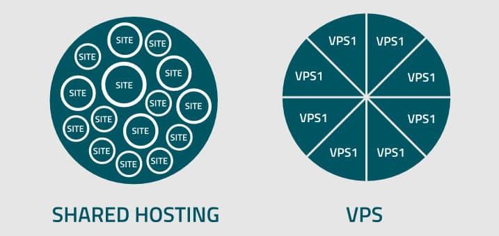 hospedagem compartilhada vs vps